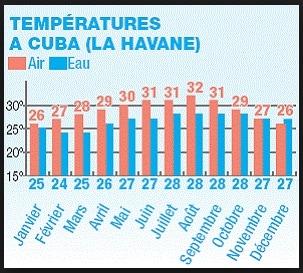 Tableau température à Cuba